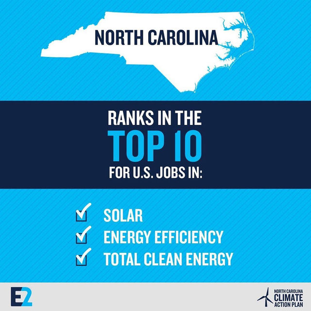 North Carolina ranks among America's top 10 states for #cleanenergy jobs! That includes #solar, #energyefficiency, clean vehicles, and more. ☀️💡🚗 Download E2's latest NC Clean Jobs Report and learn more. 📑🤓 Link in bio!  #cleanjobs #greenjobs #northcarolina #nc #actonclimate #climatechange #ncpol #EV #cleancars